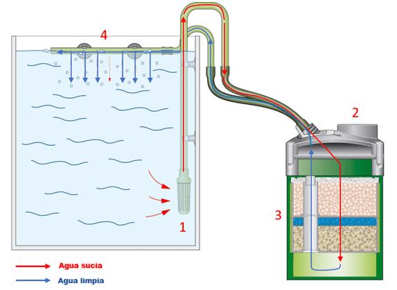 Tipos de filtros de agua pdf